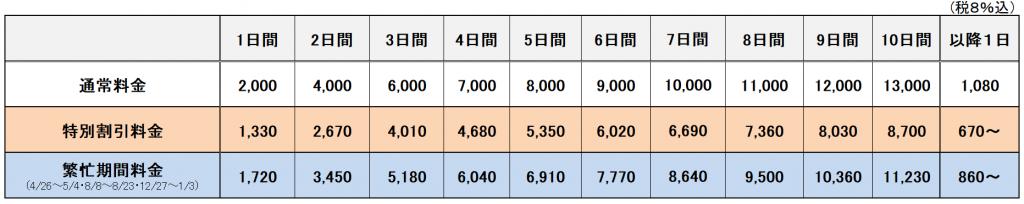成田空港ご利用のクラブメンバー様特典