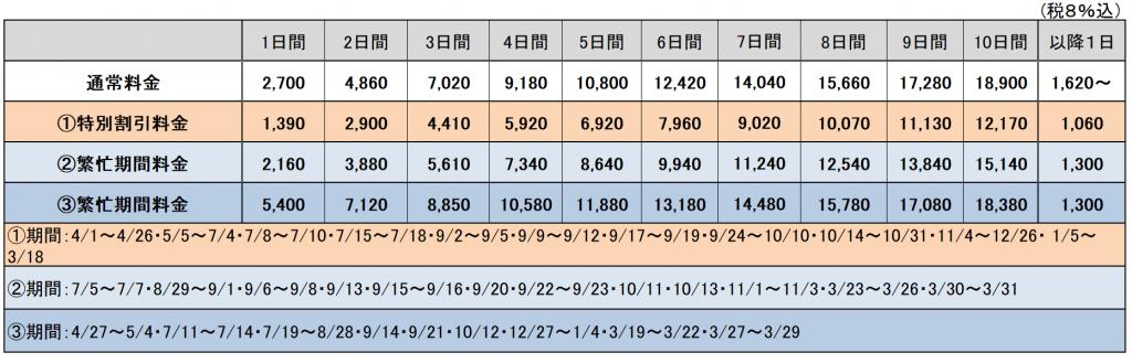 羽田空港ご利用のクラブメンバー様特典